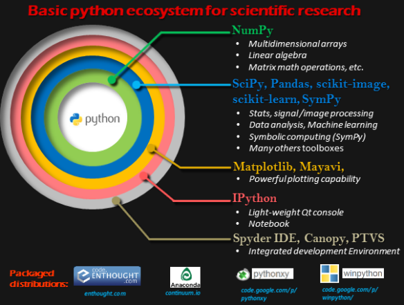 Scientific Python Ecosystem (simplified)