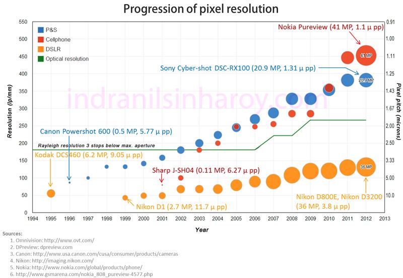 pixelEvolution