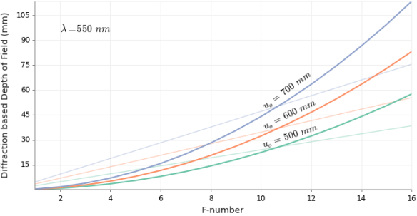 Diffraction based DOF vs F-number