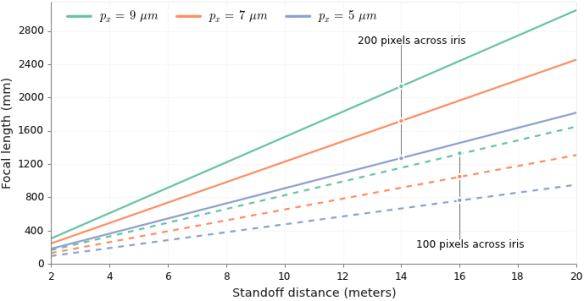 Focal Length vs. standoff dist