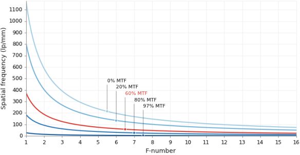 Spatial freq vs. F# for MTF