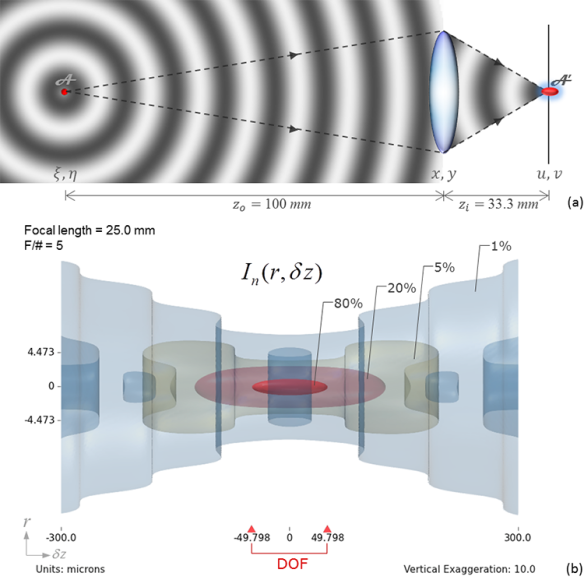 Figure 2 Incoherent impulse response and DOF. (a) The image A' of a point source A spreads out in space forming a zone of tolerance called Depth of Focus (DOF) in the image space; (b) The normalized focal intensity distribution of the 3D PSF of a 25mm, f/5 lens imaging an axial point source at a distance of 100mm. The expression for the 3D PSF was obtained for a circular aperture using scalar diffraction theory and paraxial assumption. The DOF, having prolate spheroidal shape, is defined as the region within which the intensity has above 80% of the intensity at the geometric focus point. The figure shows iso-surfaces representing 0.8, 0.2, 0.05 and 0.01 intensity levels. The ticks on the left vertical side indicate the locations of the first zeroes of the Airy pattern in the focal plane. The vertical axis has been exaggerated by 10 times in order to improve the display of the distribution.