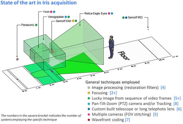 Figure 2.1 A visual representation of the capture volumes of few iris recognition systems. The projection of the capture volumes on the floor provides an estimate of the capture volume's length and standoff distances. The capture volumes of systems which use PTZ and multi-camera arrangement are shown in shades of green. [An orthographic camera viewpoint has been used in the rendition in order to avoid distortions due to perspective foreshortening. The human model in the figure is licensed under a Creative Commons Attribution 3.0 United States License and is Copyright © 2003-2013 Andrew Kator & Jennifer Legaz.]